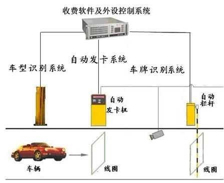 车型识别器,车牌识别器和快速栏杆机组成