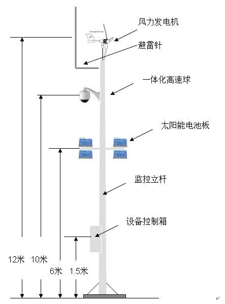 接入风光互补逆变器对蓄电池进行充电,蓄电池的输出端连接电源稳压器