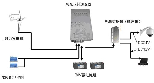 家用监控录像机接线图